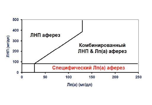 Колонка Липопак® – новый продукт, предназначенный для афереза атерогенных липопротеидов
